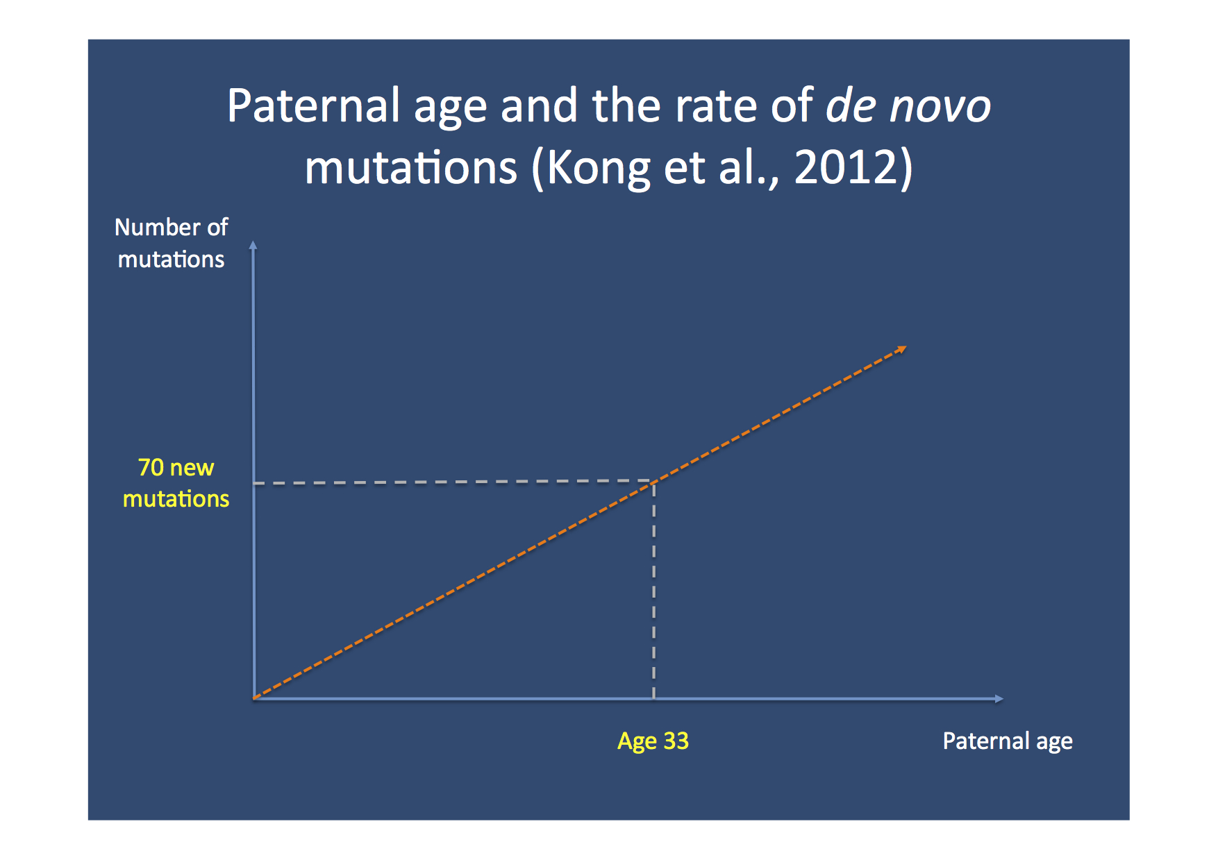 The Link Between Parental Age And >> Kong2012 Beyond The Ion Channel