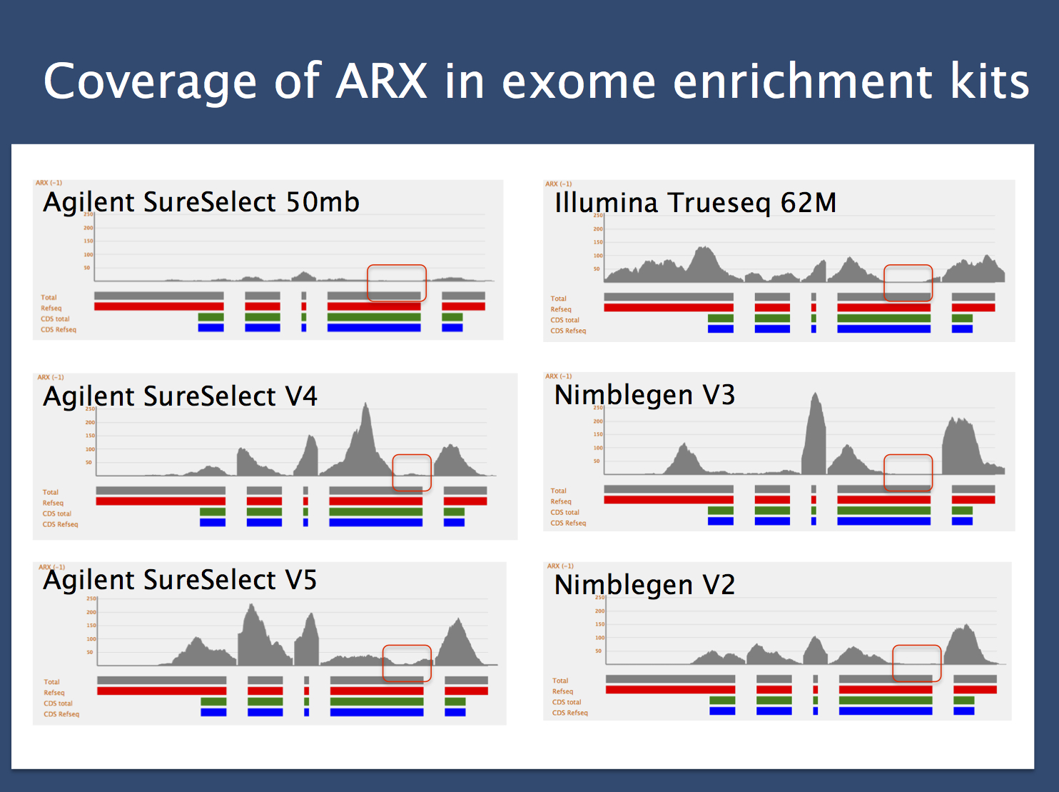 "Coverage of ARX in common exome enrichment kits. The red, green and blue bars indicate the exons of the ARX gene, which is located on the X-chromosome in ""-"" direction, i.e. the first exon is on the right. The first half of the second exon harbors the sites for the pathogenic polyalanine expansions, which lead to Infantile Spasms. These regions are not covered in most exome enrichment kits (red box). The coverage plots were generated by Holger Thiele, Cologne Center for Genomics using the Varbank tool."
