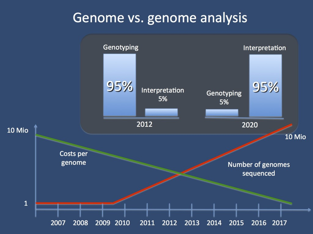 Genome versus genome analysis. The costs for genome sequencing are falling significantly and the $1000 genome is basically there (you may even get this for free on a collaborative research basis). In parallel, the costs for genome interpretation are increasing. In fact, in the near future, sequencing might not be a big deal anymore - the efforts for interpretation, however, account for most of the required efforts.