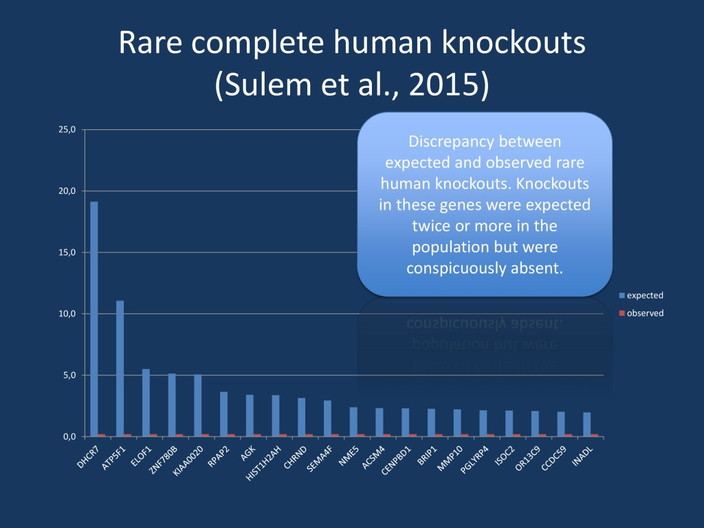 Data derived from Supplementary Table 4 by the publication by Sulem and collaborators. We have filtered their data for variants that are expected in two or more individuals, but were not observed in anyone. Interestingly, there are a few known disease genes intermixed in this list of genes including DHCR7 and CHRND. Analyses like this may help identify novel recessive disorders, and, in the case of genes with known homozygotes, the phenotyping of mutation carriers.