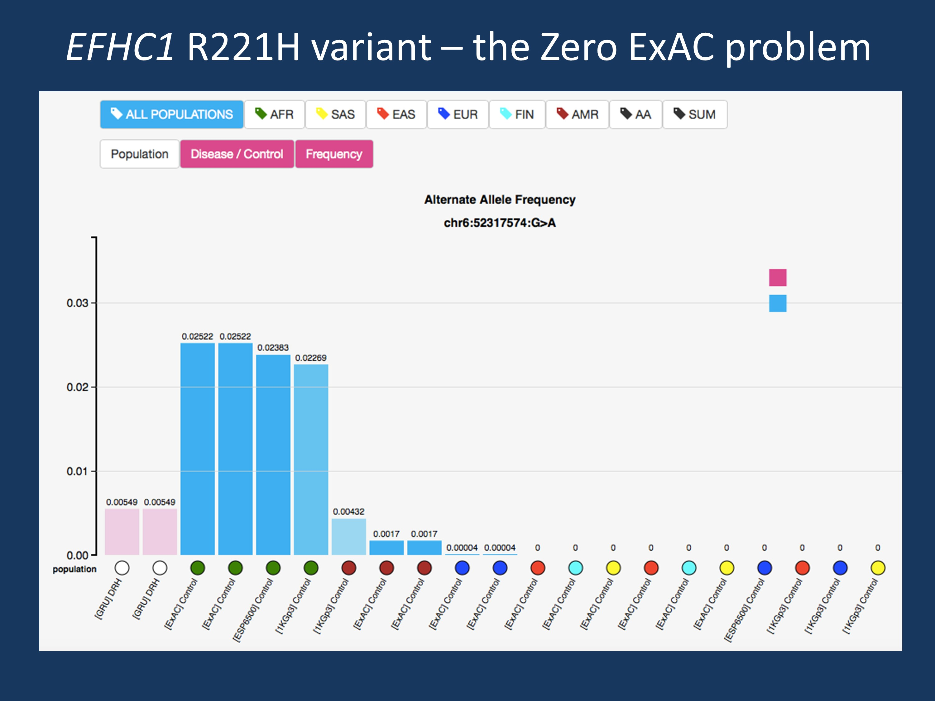 The Zero ExAC problem, exemplified by the EFHC1 R221H variant. When looking at smaller cohorts largely of European ancestry, this variant is absent, which is one of the prerequisites of calling this variant pathogenic. However, when compared to the full ESP6500 and ExAC dataset, we can see that this variant is actually present at a comparable frequency in individuals for African ancestry.