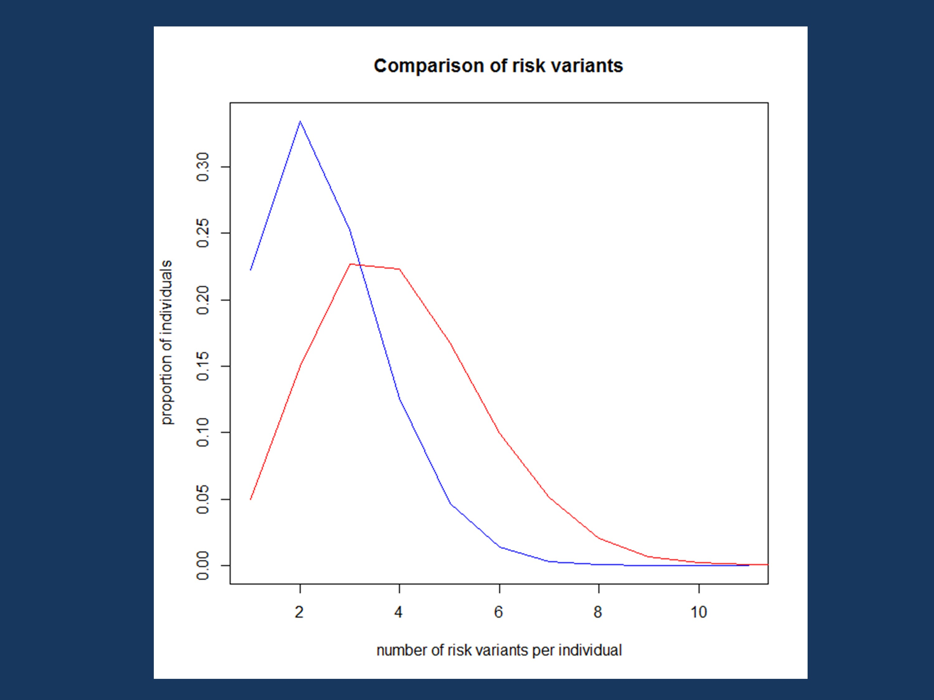 Figure 3. The number of risk variants per individual on Rare Variant Island, plotted as proportion of affected and unaffected individuals. You see a difference between affected (red) and unaffected individuals (blue), but the distinction is not as clear as you would expect.