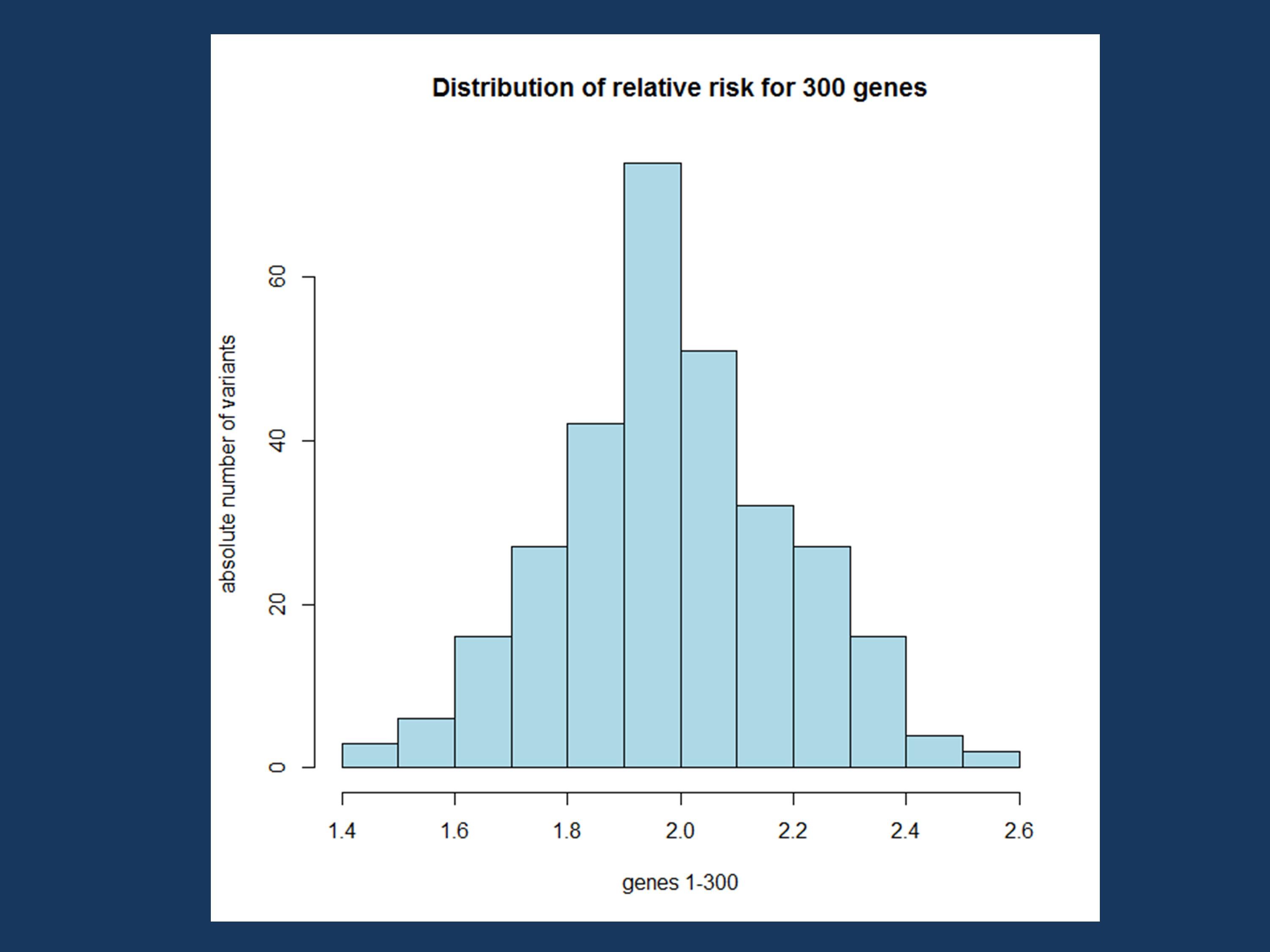 Figure 1. The distribution of the relative risks in our simulated population.