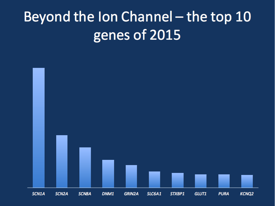 The top 10 genes on Beyond the Ion Channel in 2015. The top 10 list on our blog as per visits to blog posts on a certain gene is both confirmatory and surprising. The three big sodium channel genes SCN1A, SCN2A, and SCN8A are the most prominent genes in 2015. A small surprise is the high rank for DNM1 and SLC6A1. Furthermore, the fact that PURA ranked amongst the top 10 genes is a complete surprise. This may be reflective of the fact that this gene may be more common than expected.