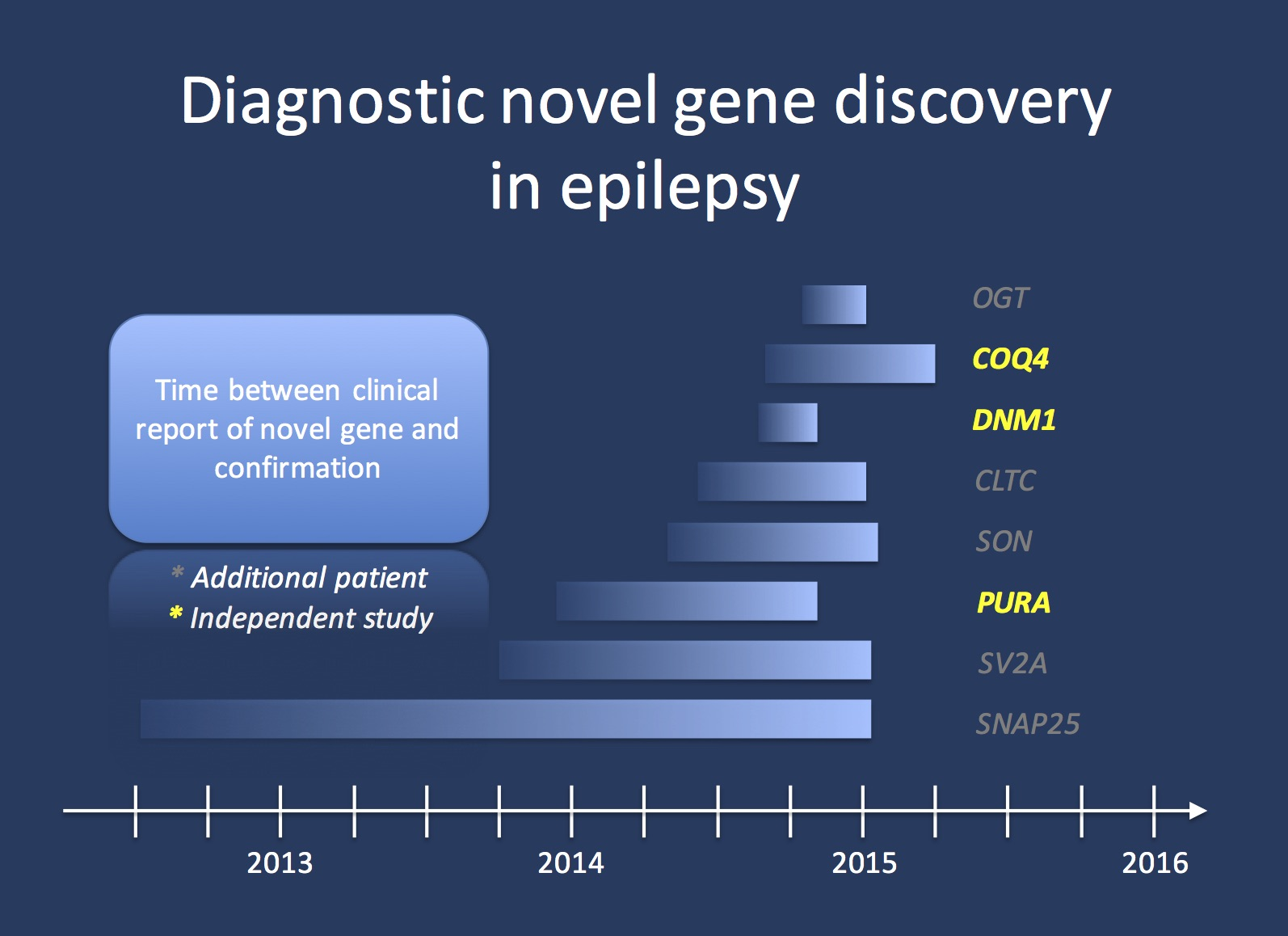 This figure demonstrates the time frame between the diagnostic exome report and an additional independent report for eight genes that were initially reported out as possible or probably positive novel genes. Three of these genes (COQ4, DNM1, PURA) have been independently confirmed as disease genes through peer-reviewed studies. Alterations in the other genes were found in at least one additional patient. This data should provide us with some estimate on the frequency of speed of how novel candidate genes convert into disease genes. In summary, we postulate a 20% annual conversion rate for good candidate genes.