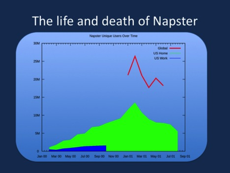 Napster peaked in 2001. Image modified from public domain Wikipedia image https://commons.wikimedia.org/wiki/File:Napster_Unique_Users.svg